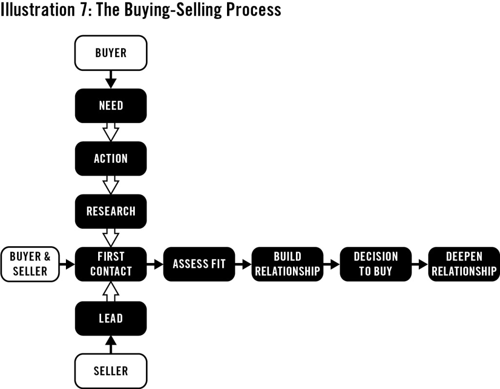 The Combined Buying Selling Process